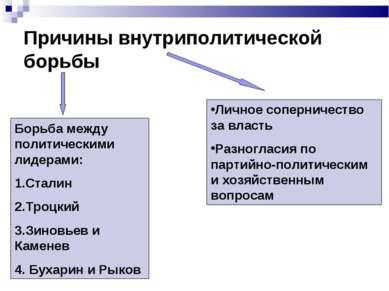 Причины внутриполитической борьбы Борьба между политическими лидерами: 1.Стал...
