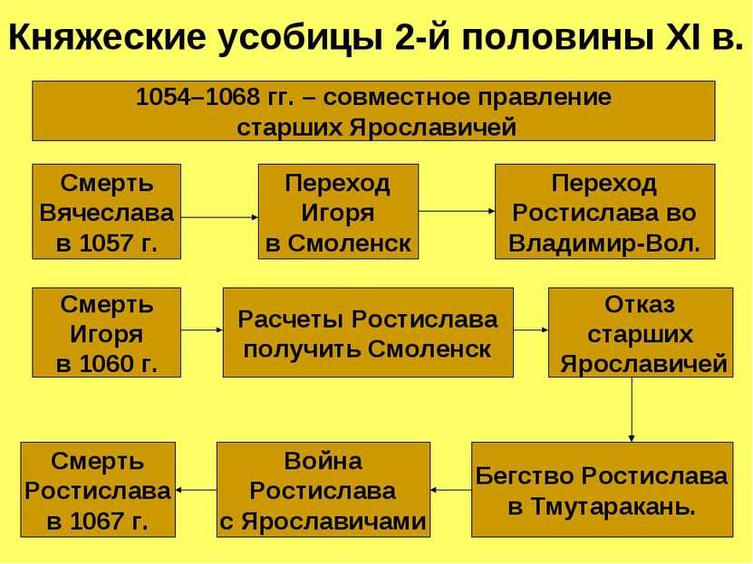 Княжеские усобицы 2-й половины XI в. Смерть Вячеслава в 1057 г. Переход Игоря...