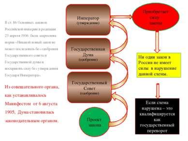 В ст. 86 Основных законов Российской империи в редакции 23 апреля 1906: была ...