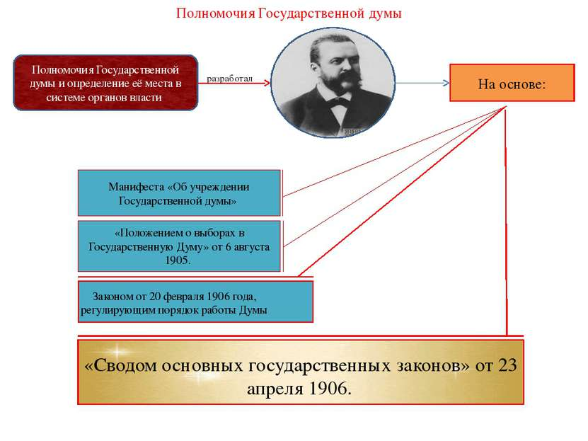 Полномочия Государственной думы Полномочия Государственной думы и определение...