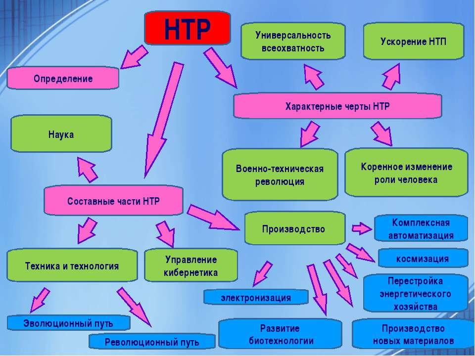 НТР Определение Характерные черты НТР Составные части НТР Техника и технологи...