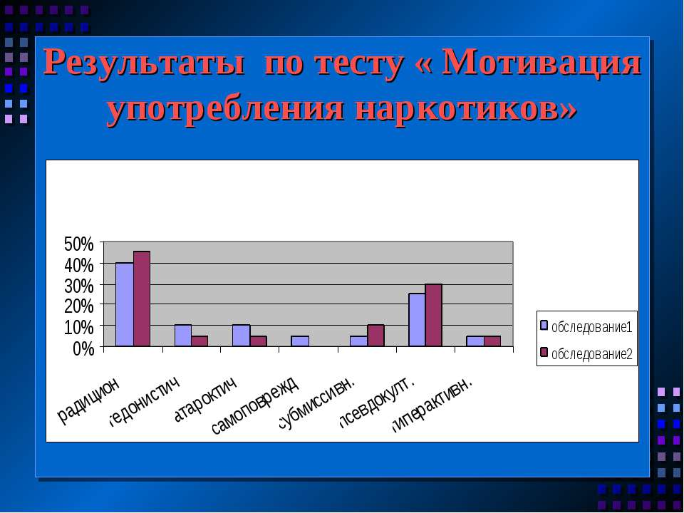 Результаты по тесту « Мотивация употребления наркотиков»
