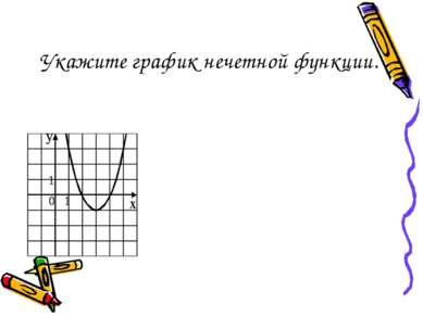 Укажите график нечетной функции.