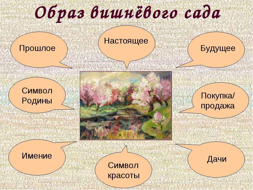 Образ вишнёвого сада Символ красоты Символ Родины Прошлое Настоящее Будущее И...