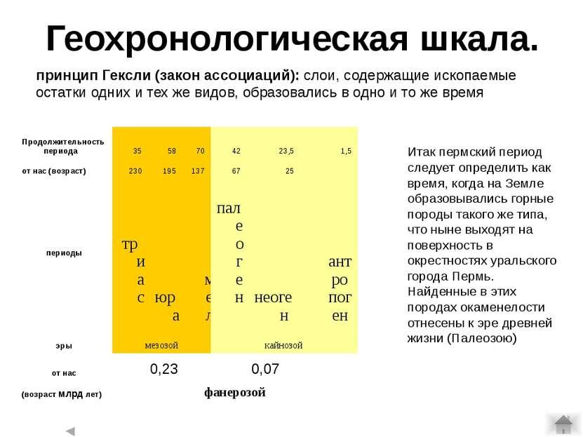 Геохронологическая шкала. 0,23 0,07 принцип Гексли (закон ассоциаций): слои, ...