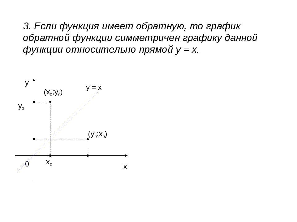 3. Если функция имеет обратную, то график обратной функции симметричен график...
