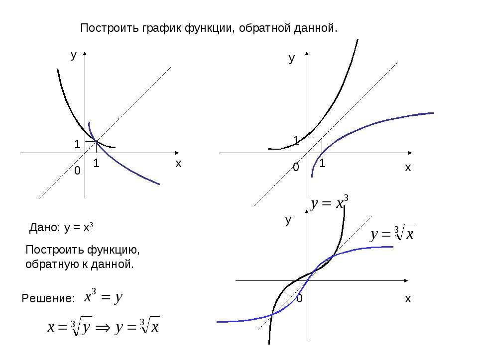 1 1 1 1 0 0 х у у х Дано: у = х3 Построить функцию, обратную к данной. Решени...