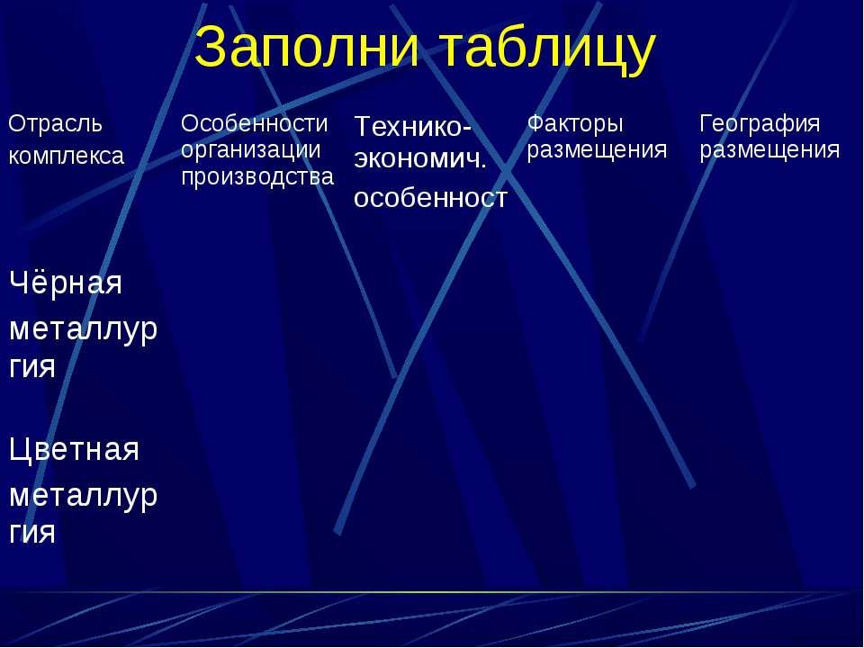 Заполни таблицу Отрасль комплекса Особенности организации производствa Техник...