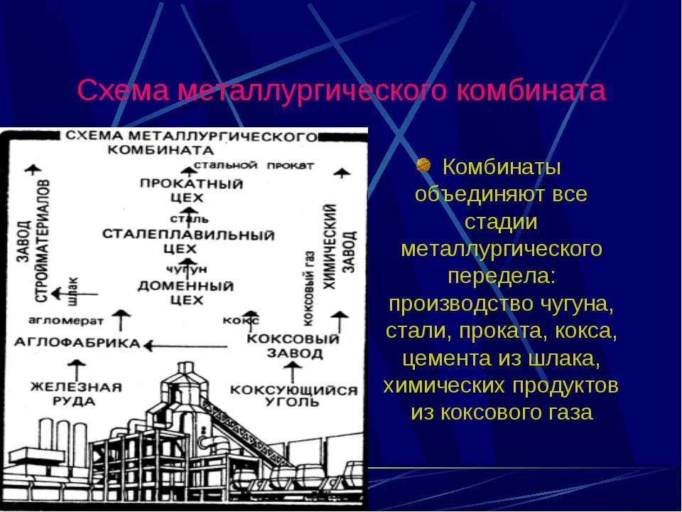 Схема металлургического комбината Комбинаты объединяют все стадии металлургич...
