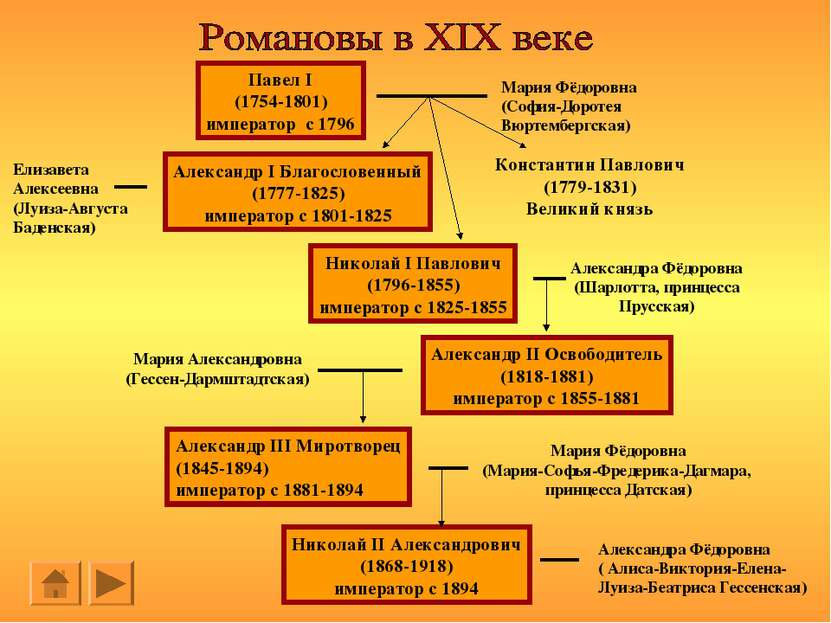 Павел I (1754-1801) император с 1796 Мария Фёдоровна (София-Доротея Вюртембер...