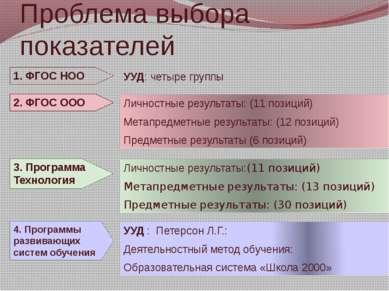 Проблема выбора показателей 1. ФГОС НОО УУД: четыре группы 2. ФГОС ООО Личнос...