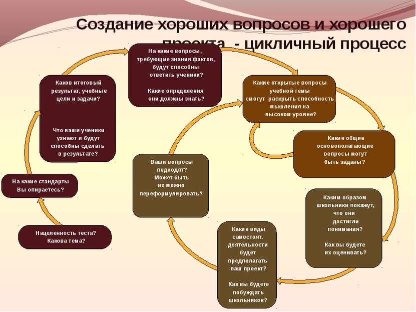Создание хороших вопросов и хорошего проекта - цикличный процесс Какие виды с...