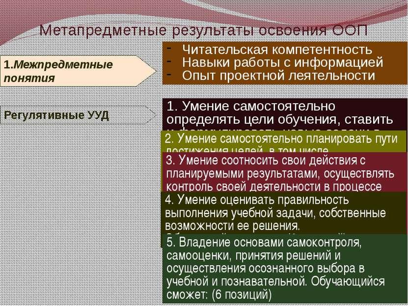 Метапредметные результаты освоения ООП 2. Умение самостоятельно планировать п...