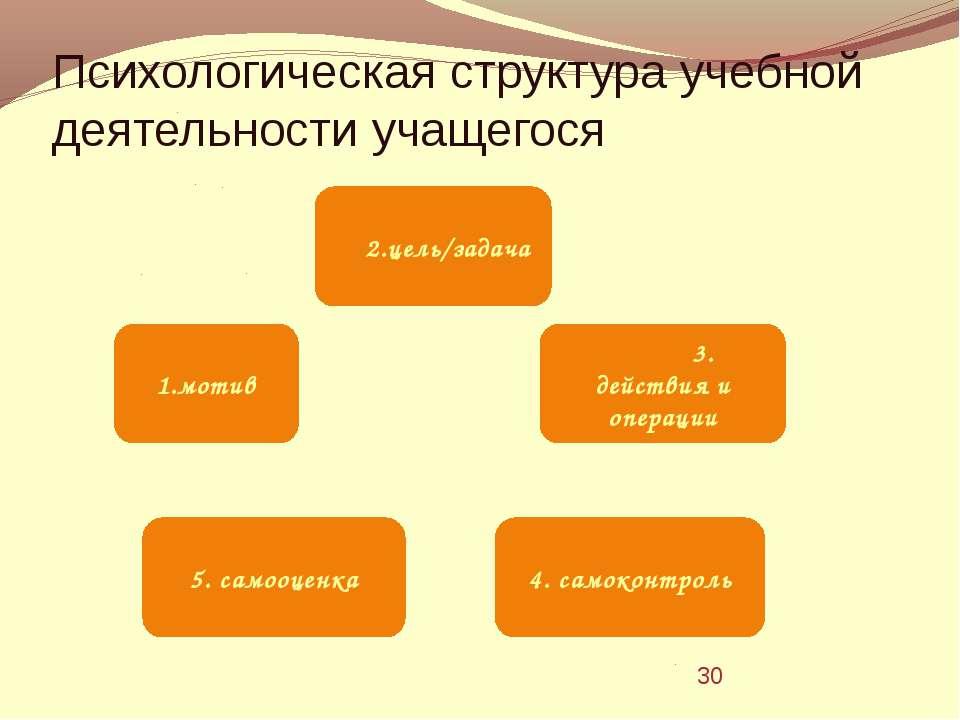 Психологическая структура учебной деятельности учащегося
