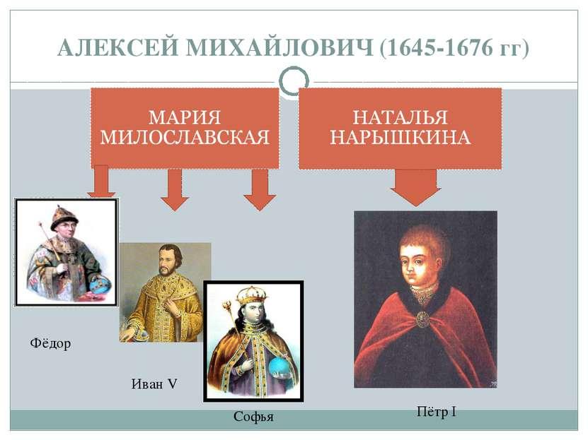 АЛЕКСЕЙ МИХАЙЛОВИЧ (1645-1676 гг) Фёдор Иван V Софья Пётр I