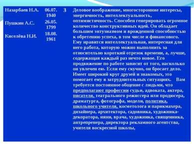 Назарбаев Н.А. Пушкин А.С. Киселёва Н.И. 06.07.1940 26.05.1799 18.08.1961 3 Д...
