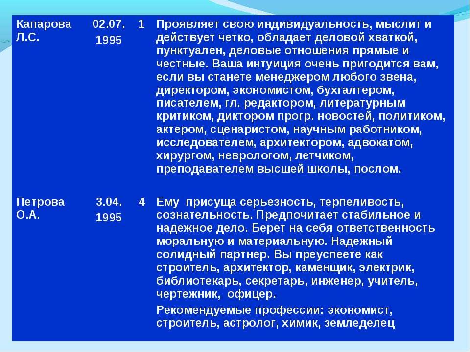 Капарова Л.С. 02.07. 1995 1 Проявляет свою индивидуальность, мыслит и действу...