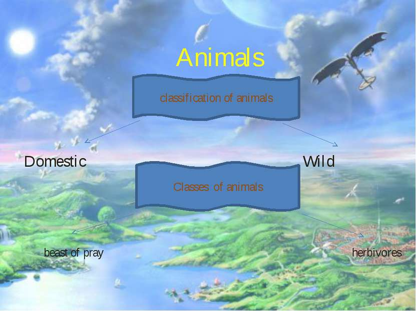 Animals Domestic Wild classification of animals Classes of animals beast of p...
