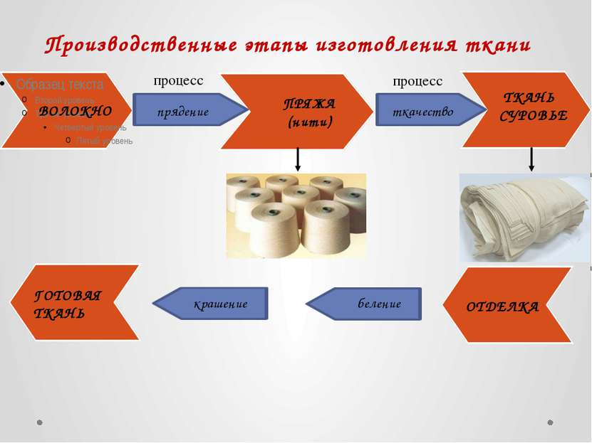 Производственные этапы изготовления ткани ВОЛОКНО ПРЯЖА (нити) ТКАНЬ СУРОВЬЕ ...