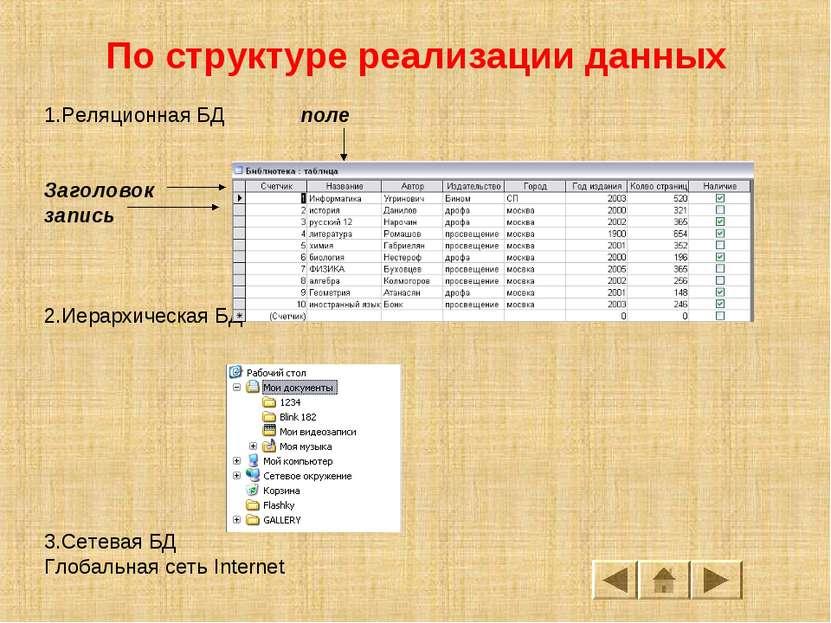 По структуре реализации данных 1.Реляционная БД поле Заголовок запись 2.Иерар...