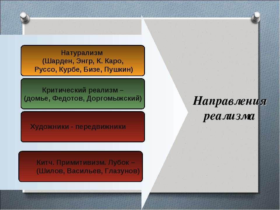 Натурализм (Шарден, Энгр, К. Каро, Руссо, Курбе, Бизе, Пушкин) Критический ре...