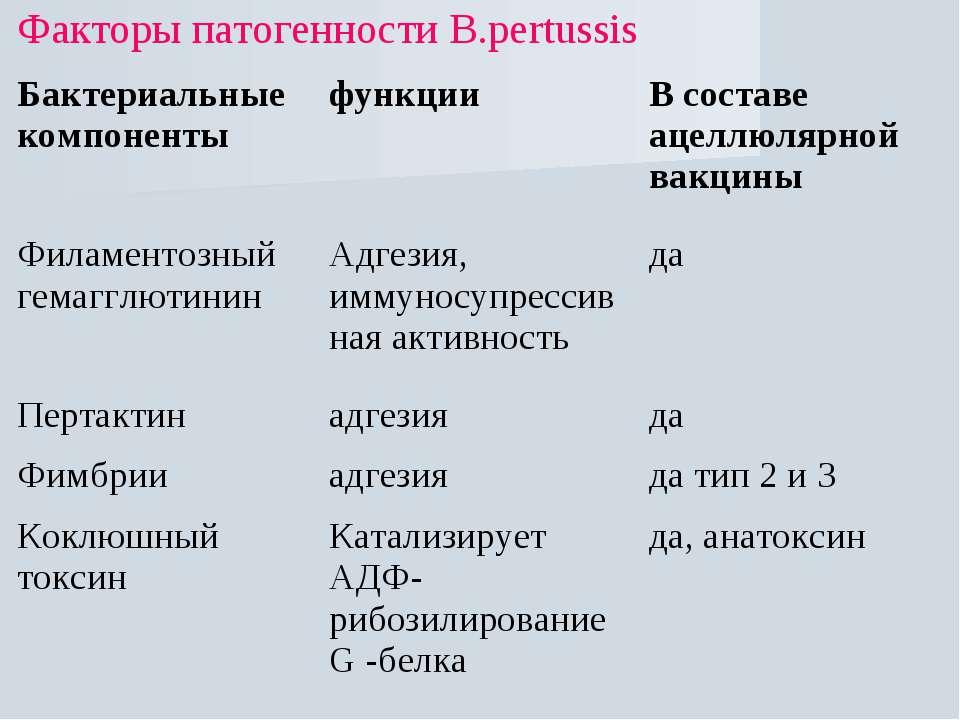 Факторы патогенности В.рertussis Бактериальные компоненты функции В составе а...