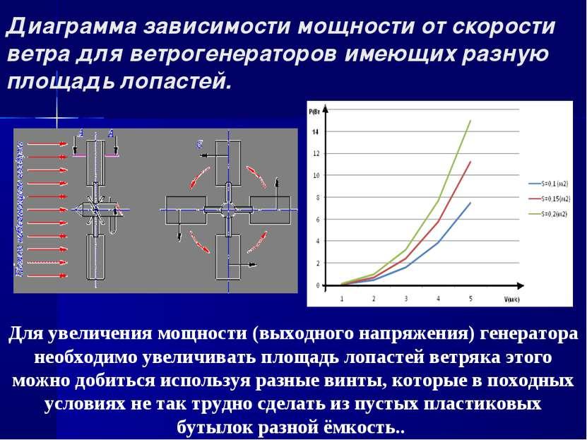 Диаграмма зависимости мощности от скорости ветра для ветрогенераторов имеющих...