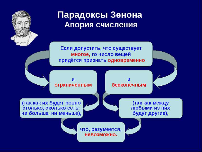 Парадоксы Зенона Апория счисления Если допустить, что существует многое, то ч...