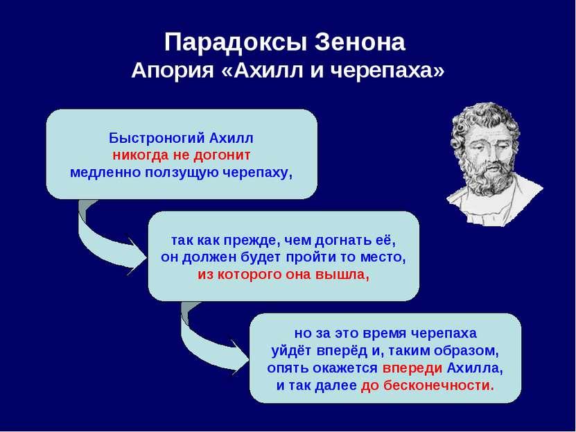 Парадоксы Зенона Апория «Ахилл и черепаха» Быстроногий Ахилл никогда не догон...
