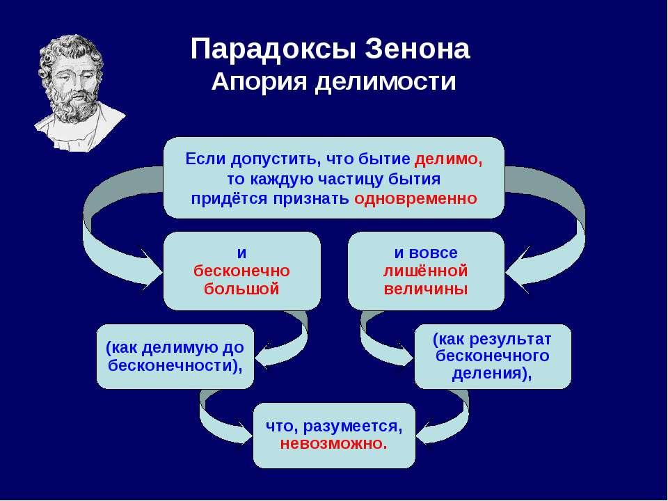 Парадоксы Зенона Апория делимости Если допустить, что бытие делимо, то каждую...