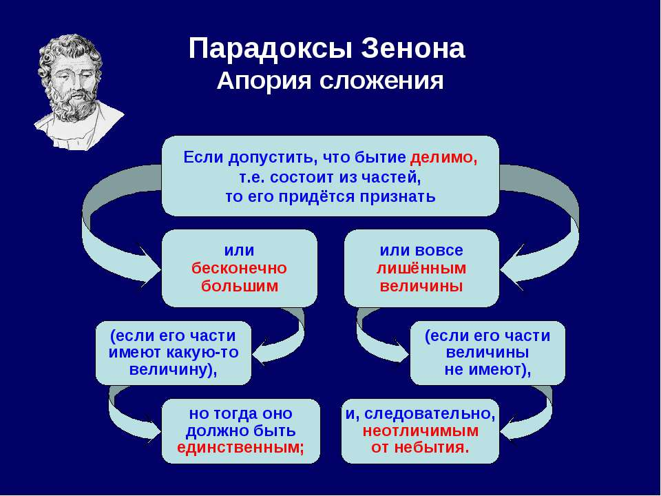Парадоксы Зенона Апория сложения Если допустить, что бытие делимо, т.е. состо...