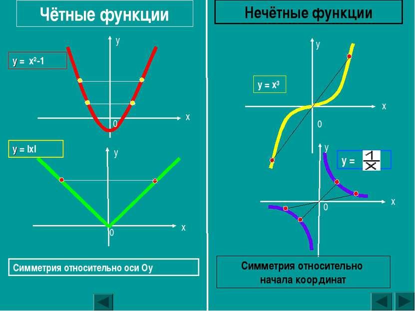 y = x²-1 y = |x| y = x³ y = Чётные функции Нечётные функции Симметрия относит...