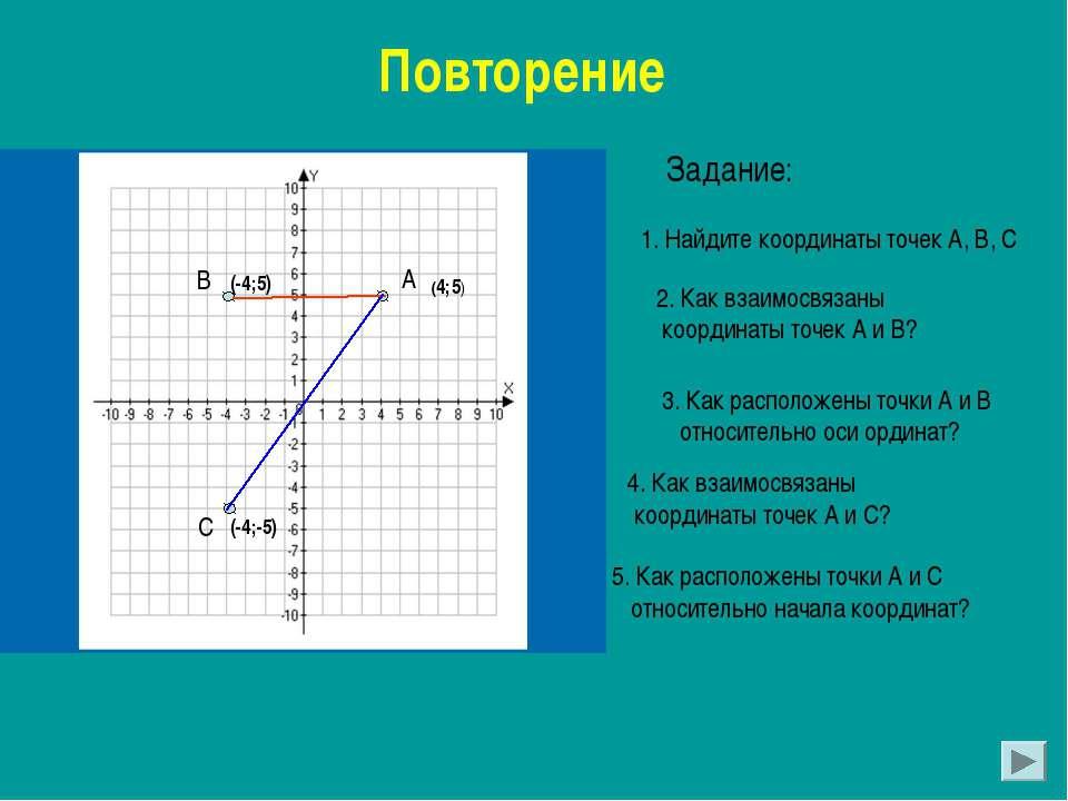 Повторение Задание: 1. Найдите координаты точек А, В, С 2. Как взаимосвязаны ...