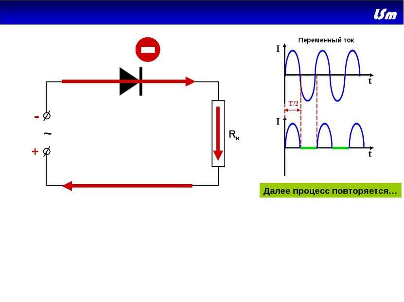 + - ~ Rн + - I I t t T/2 Далее процесс повторяется… Переменный ток Дальнейшее...