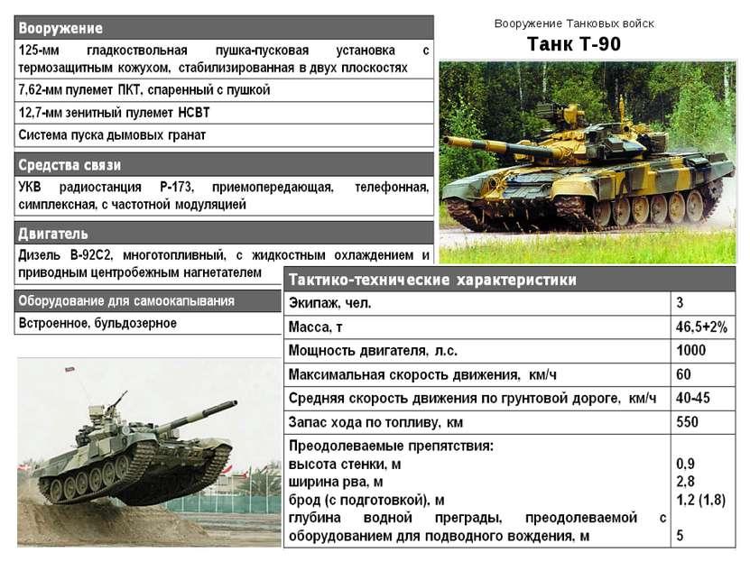 Вооружение Танковых войск Танк Т-90