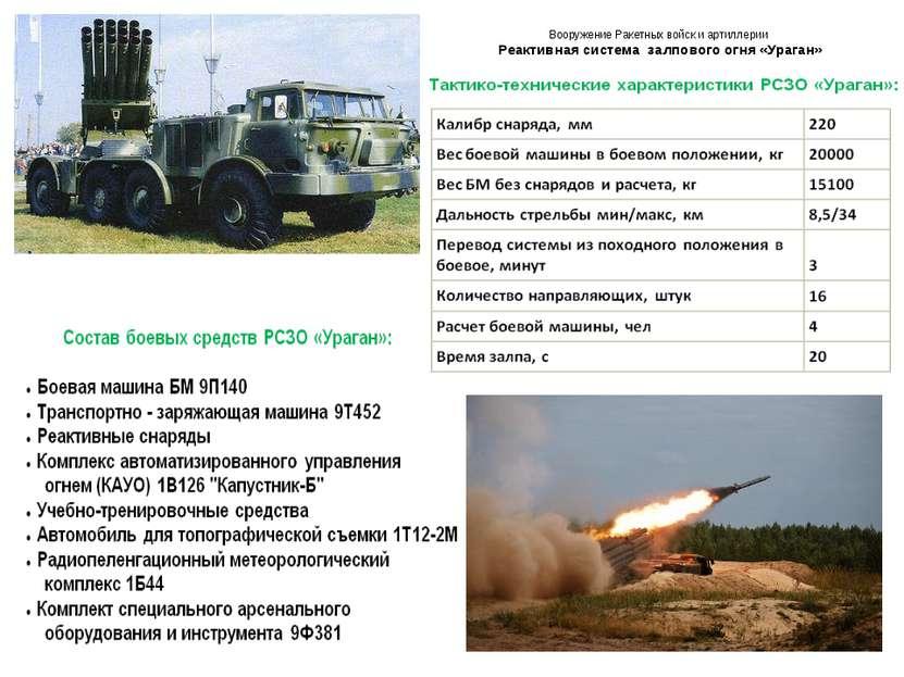 Вооружение Ракетных войск и артиллерии Реактивная система залпового огня «Ура...