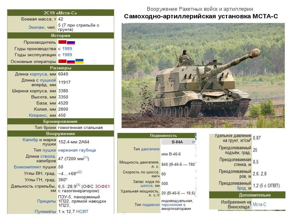 Вооружение Ракетных войск и артиллерии Самоходно-артиллерийская установка МСТА-С