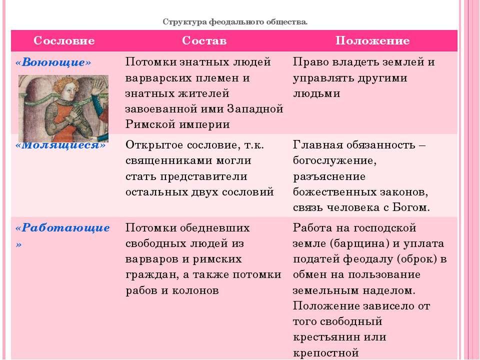 Структура феодального общества. Сословие Состав Положение «Воюющие» Потомки з...