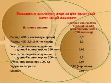 Возможные источники энергии для первичной химической эволюции Источник энерги...