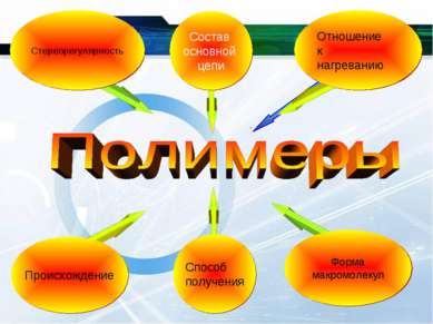 Происхождение Стереорегулярность Отношение к нагреванию Форма макромолекул Со...