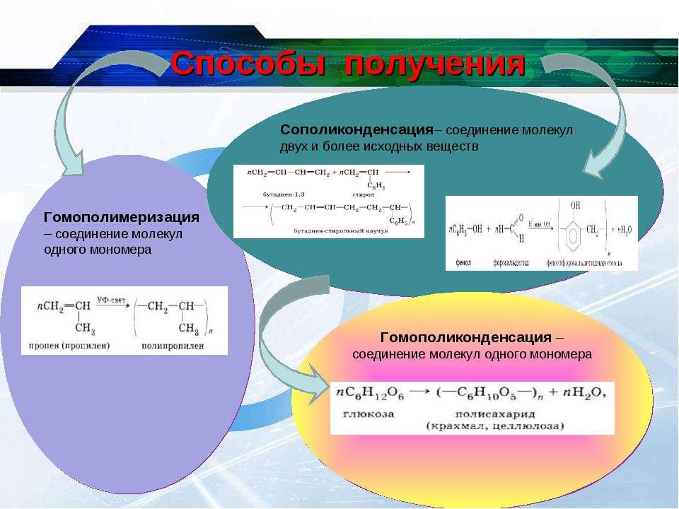 Гомополимеризация – соединение молекул одного мономера Сополиконденсация– сое...
