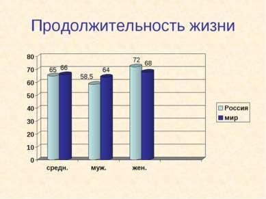 Продолжительность жизни 65 66 58,5 64 72 68