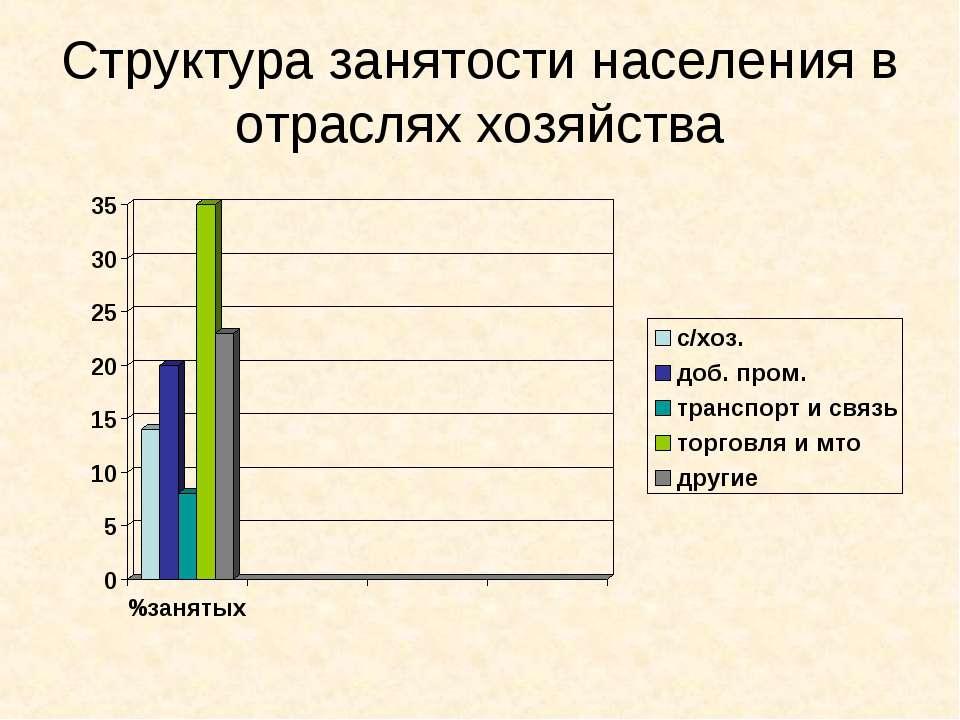 Структура занятости населения в отраслях хозяйства