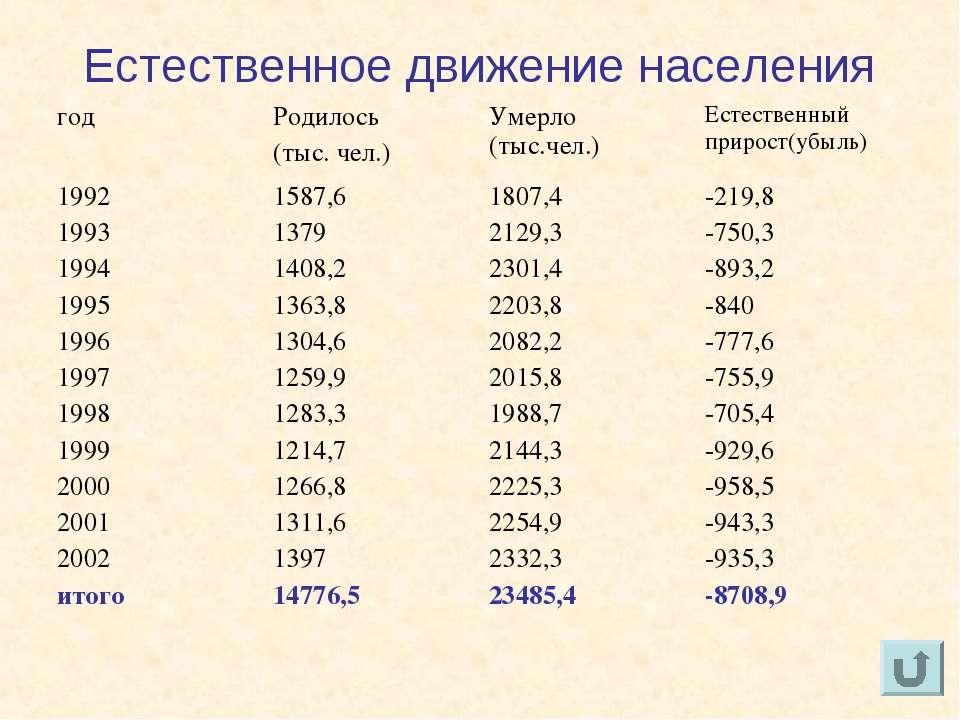 Естественное движение населения год Родилось (тыс. чел.) Умерло (тыс.чел.) Ес...