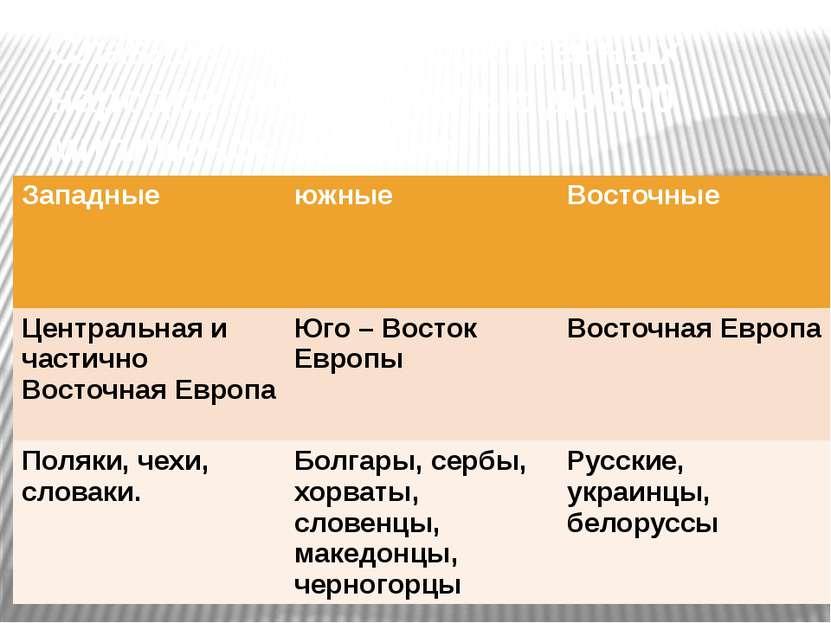 Славяне – группа родственных народов, численностью до 300 миллионов человек З...