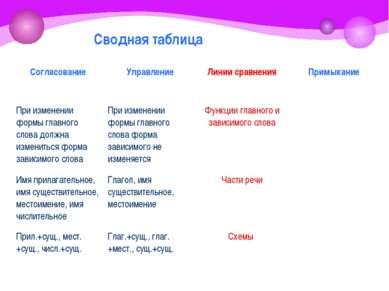 Сводная таблица Согласование Управление Линии сравнения Примыкание При измене...