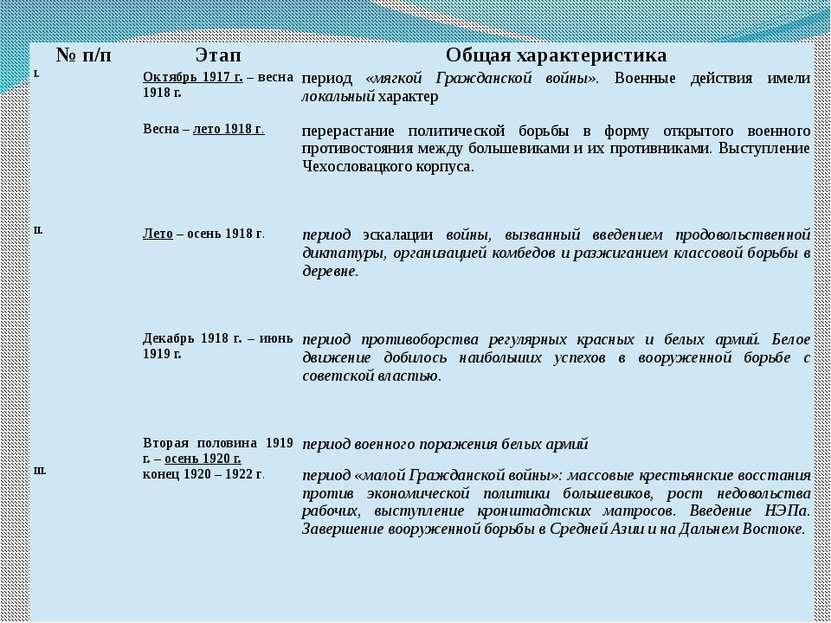 №п/п Этап Общая характеристика I. Октябрь 1917 г.– весна 1918 г. период«мягко...