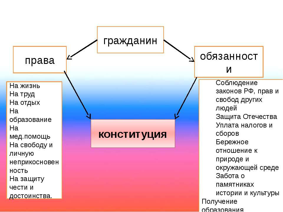 гражданин права обязанности конституция На жизнь На труд На отдых На образова...