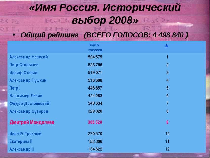 «Имя Россия. Исторический выбор 2008» Общий рейтинг(ВСЕГО ГОЛОСОВ: 4 4988...