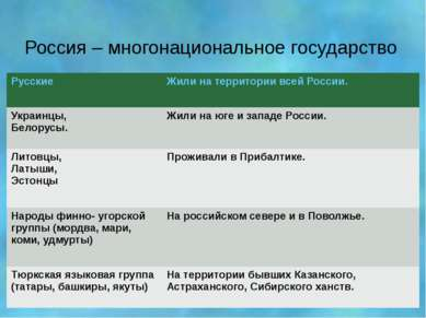 Россия – многонациональное государство Русские Жили на территории всей России...